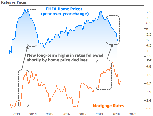 Home Mortgage Rates 2020.Housing Market Gearing Up For A Big Week Ahead Vista Loans